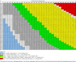Co2 Volume Chart Pin On Kegerator