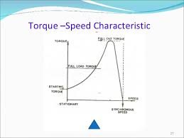 induction synchronous motor torque speed characteristic