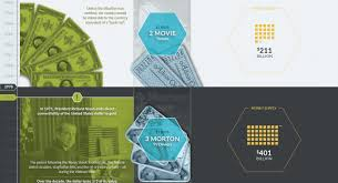 Buying Power Of The Dollar Chart Infographic The Buying Power Of The U S Dollar Over The