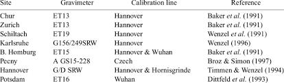 <b>European spring</b> gravimeter <b>stations</b>.   Download Table