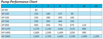 Ap Chart Ap Performance Chart Pump Chart