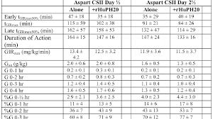 Insulin Sliding Scale Chart For Novolog Humalog Sliding Scale Insulin Chart Insulin Choices