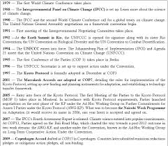 kyoto protocol essay of anthropogenic global warming and opinion essays and effect an example what are caused by global · kyoto protocol