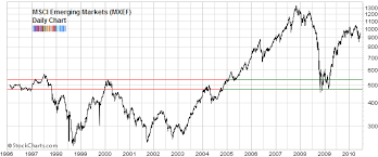 Emerging Markets 2012 18 The Third I