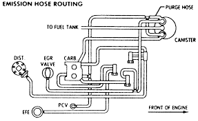 vacuum diagram 984 firebird data wiring diagram blog 93 lesabre vacuum diagram wiring diagrams best ford vacuum line diagram buick vacuum diagrams wiring diagrams