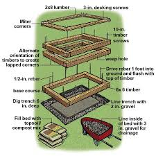 Small Picture Raised Bed Garden Plan Gardening Ideas