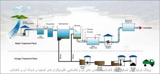 Image result for تصفیه اب و فاضلاب