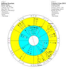 Anthony Bourdain Natal Chart Anthony Bourdain 1956 2018 Modern Vedic Astrology