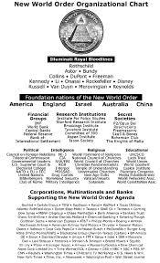 Nwo Chart New World Order Organizational Chart