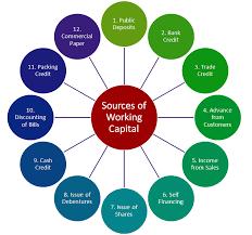 Working Capital Chart Understanding Working Capital Finance