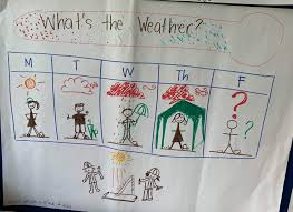 Weather Anchor Chart K Ess3 2 Anchor Charts The Wonder Of Science