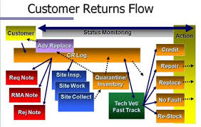 Customer Returns Process Flow Chart Products