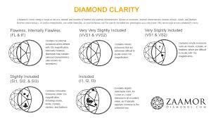 Diamond Clarity Guide Diamond Buying Guide 4cs Of Diamond Diamond Clarity