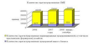 Дипломная работа Кредитование малого бизнеса в Республике  Зарегистрировнные