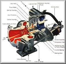 similiar how a turbo works keywords how turbines are designed