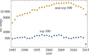 Figure 1 From Musical Trends And Predictability Of Success