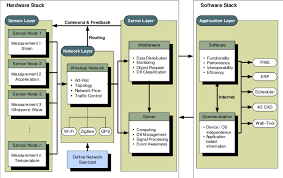 Information Flow Diagram For Possible Collaboration With