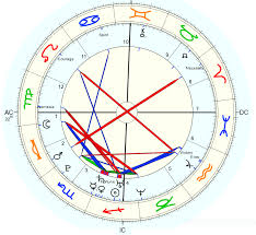 How To Read A Progressed Chart Progressed Chart With Arabic Points Astrologers Forum