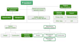 Schneider Organization Chart Hanyang Co Ltd About Us Organization