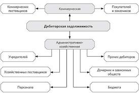 Управление дебиторской задолженностью Виды дебиторки по контрагентам