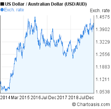 Us To Aud Chart Usd Aud 5 Years Chart Us Dollar Australian Dollar