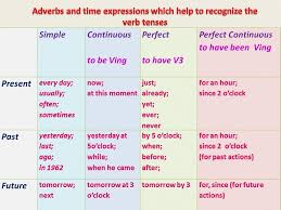 Tense Adverb Chart The Key To Recognizing The English Tenses Adverbs Of Time