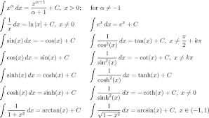 Math Tutor Integral Theory Integration Methods