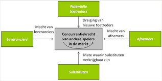 Abcd analyse