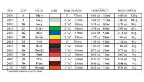 Portion Scoop Size Chart The Zeroll Co Dishers Similar To Ice Cream Scoops And