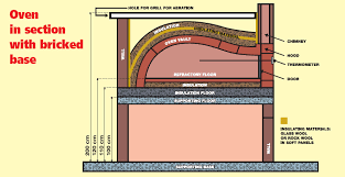 installation guide pizza oven