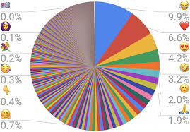 Bi Chart Bad Practices In Power Bi A New Series The Pie Chart
