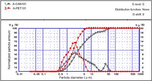 Particle Size Distribution Of Tea Beverage Shimadzu