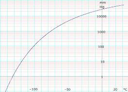Co2 Pressure Temperature Chart Psi Carbon Dioxide Data Page Wikipedia