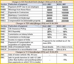 Tds Chart For Fy 2016 17 Pin On Income Fy 2016 17
