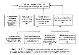Анализ себестоимости продукции работ услуг  Математически эту зависимость можно представить следующим образом