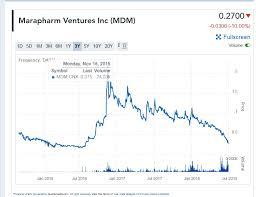 Mdm Stock Chart