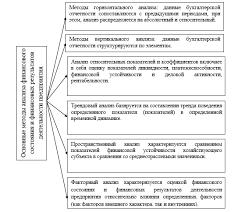 Основные методы финансового анализа состояния предприятия  Основные методы анализа финансового состояния и результатов деятельности предприятия 5 с 405