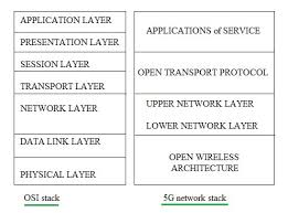 5g technology architecture. 5g protocol stack 5g technology architecture c