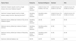 sql server 2016 editions comparison chart sql server 2014 edition comparison features and limitations