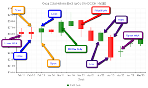 Where To Get Candlestick Charts Candlestick Chart Radhtmlchart For Asp Net Ajax