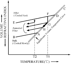 Schematic Chart Of Volume Or Index Temperature Variations Of