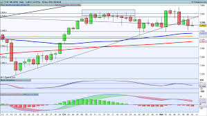 ftse 1000 chart levels to watch ftse 100 dax and s p 500 ig au