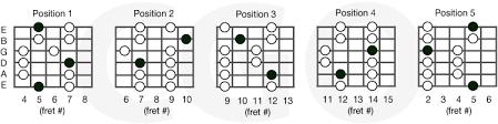 Major Pentatonic Scales Country Guitar Online