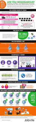 best images about recruitment and careers in the digital age on infographic low job satisfaction and no loyalty full time employees seek jobs
