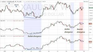 Gold Mining Stocks Signal Gold Price To Weaken Chart