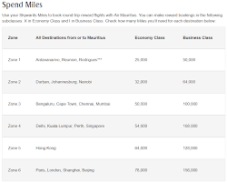 Jal Award Chart Emirates Searching For Emirates Sweet Spots With Partner Airline Awards