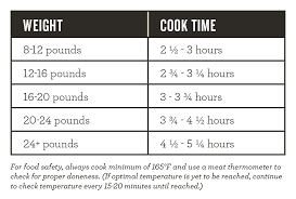 Convection Oven Cooking Time Chart How Long To Cook A Turkey Per Pound Butterball Unveils Vegan