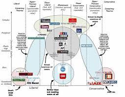 Bias Chart Mass Media Bias Chart Obamacare