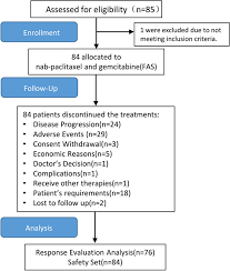 Phase 3 Clinical Trial Flow Chart Caveolin 1 Expression Predicts Efficacy Of Weekly Nab