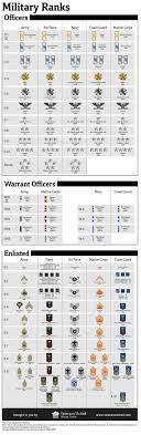 Military Rank Equivalents Chart Military Military Ranks Chart
